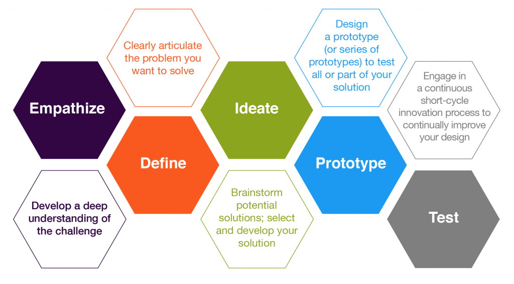 designthinkinggraphic