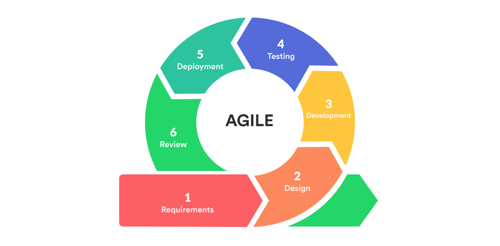 Which SDLC Model Is The Best