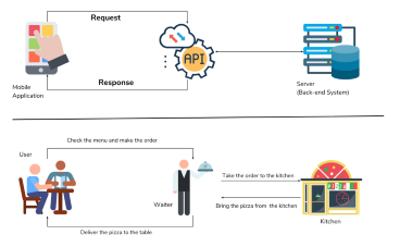 how APIs work, effective use of APIs in FinTech, APIs in Financial services
